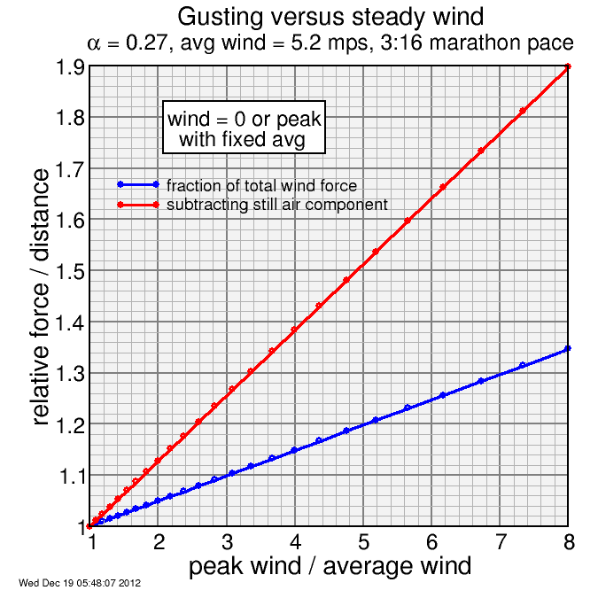 gusting multplier for CIM